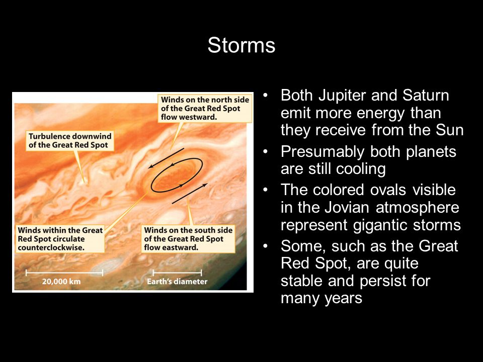 Storms Both Jupiter and Saturn emit more energy than they receive from the Sun. Presumably both planets are still cooling.