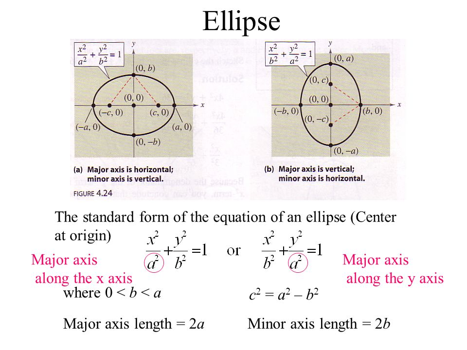 Ellipse The standard form of the equation of an ellipse (Center at origin) Major axis. along the x axis.