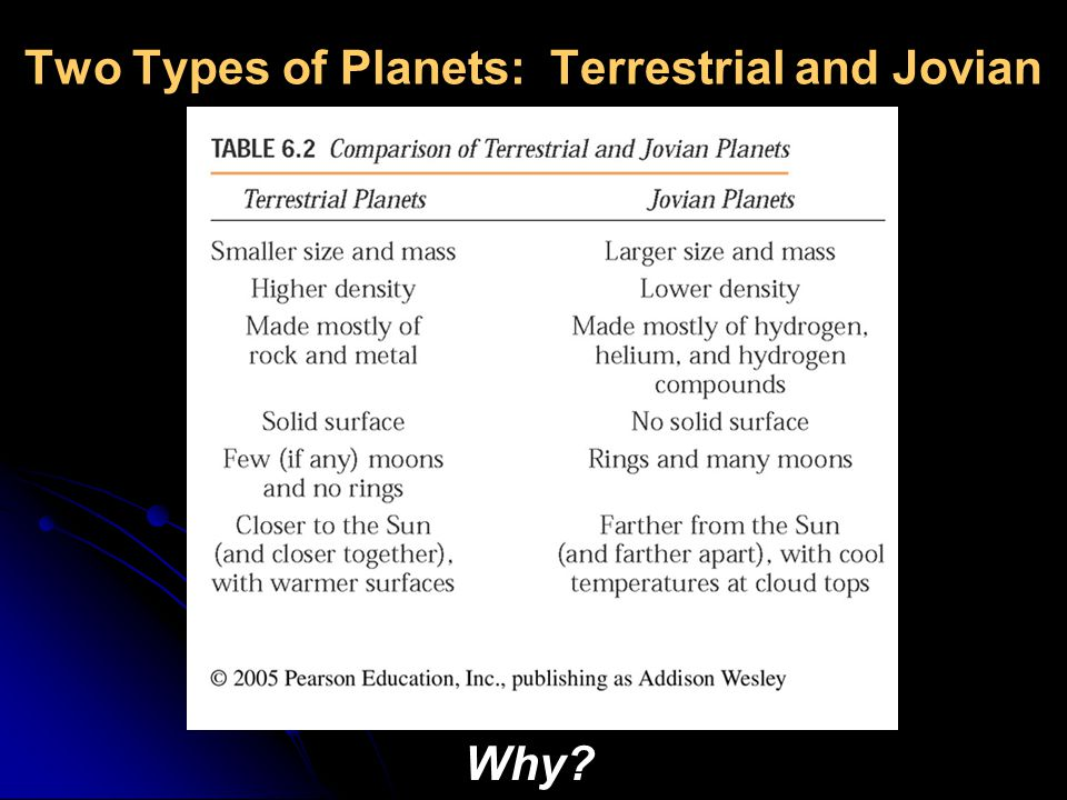 Two Types of Planets: Terrestrial and Jovian