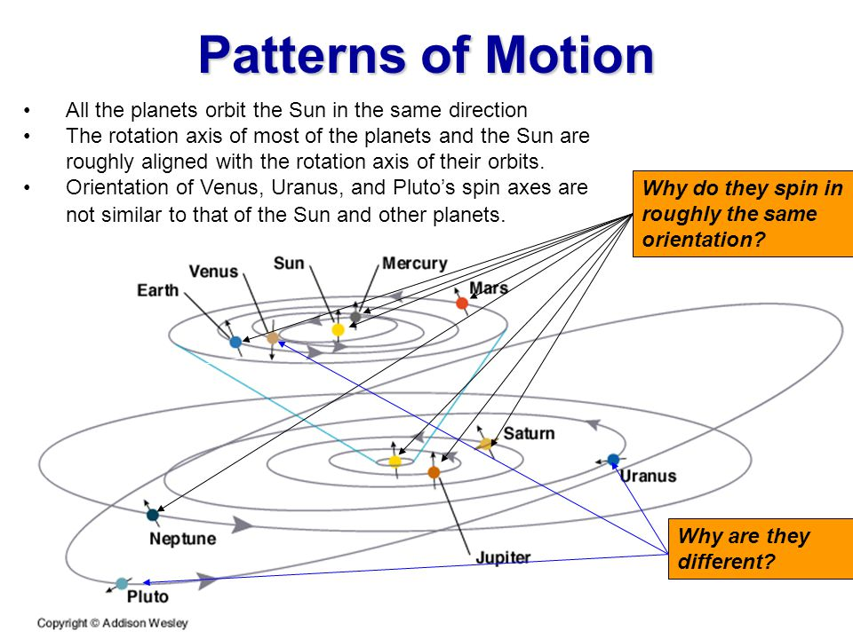 Patterns of Motion All the planets orbit the Sun in the same direction
