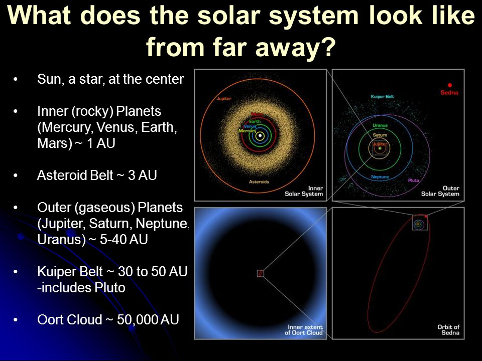 how far are the planets from the sun - photo #36