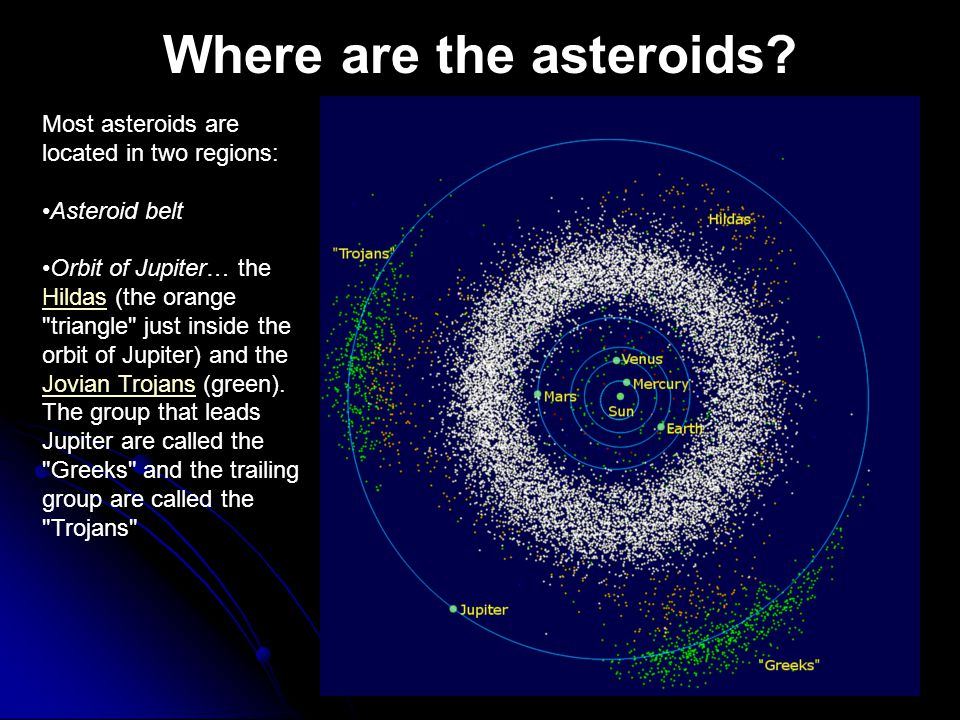 Where are the asteroids