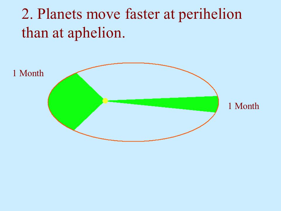 2. Planets move faster at perihelion than at aphelion.