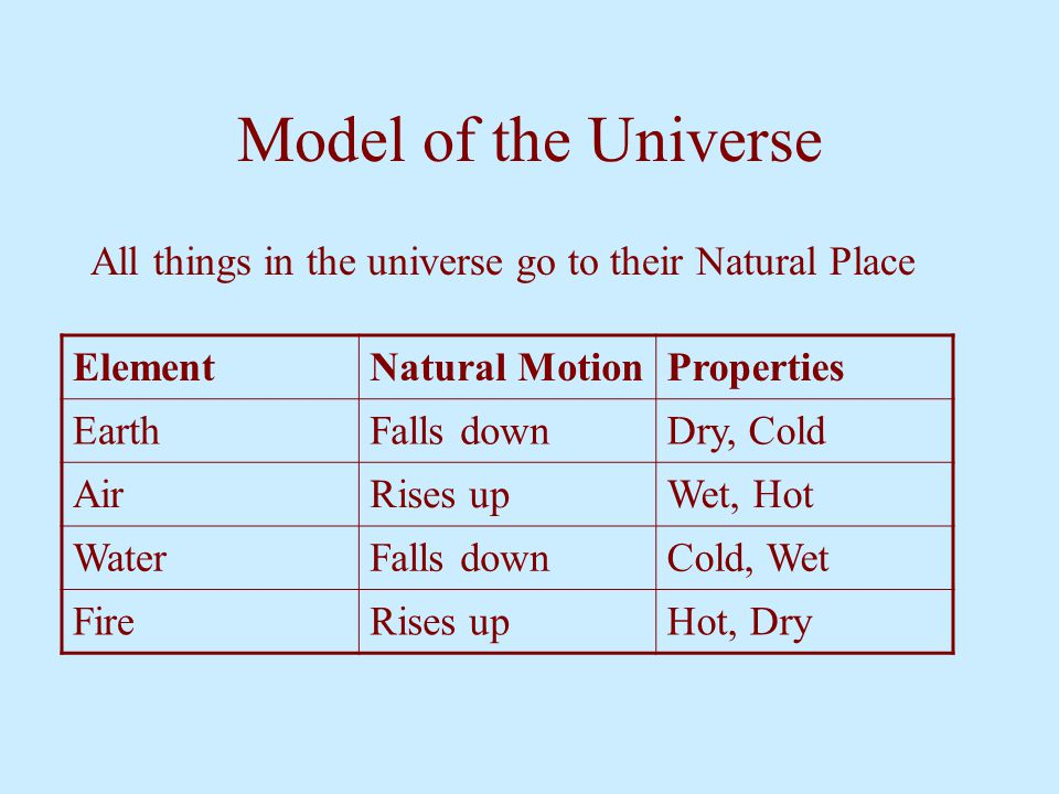 Model of the Universe All things in the universe go to their Natural Place. Element. Natural Motion.