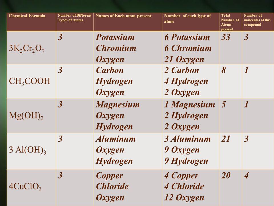 Potassium Chromium Oxygen 6 Potassium 6 Chromium 21 Oxygen 33
