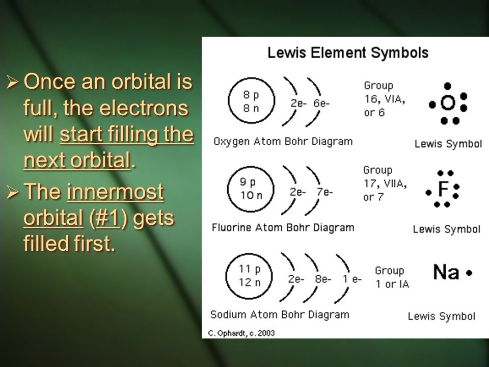 Once an orbital is full, the electrons will start filling the next orbital.