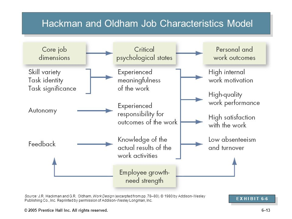 Hackman and Oldham Job Characteristics Model