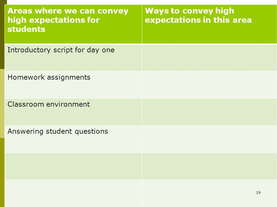 Areas where we can convey high expectations for students