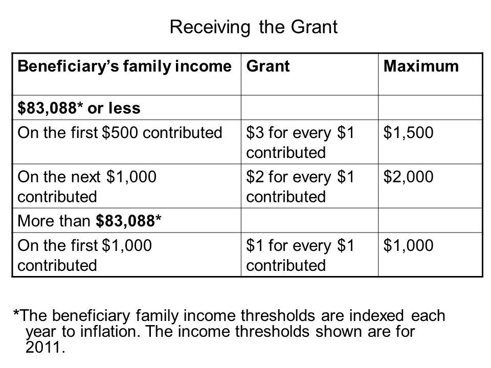 Receiving the Grant Beneficiary's family income Grant Maximum