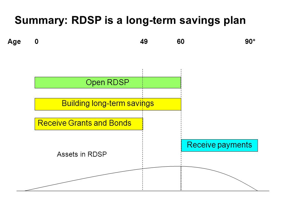 Building long-term savings