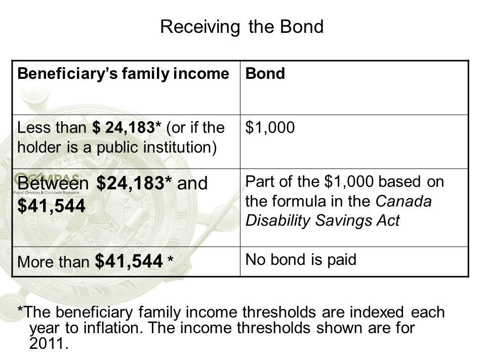 Receiving the Bond Between $24,183* and $41,544
