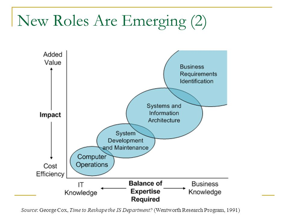 New Roles Are Emerging (2)