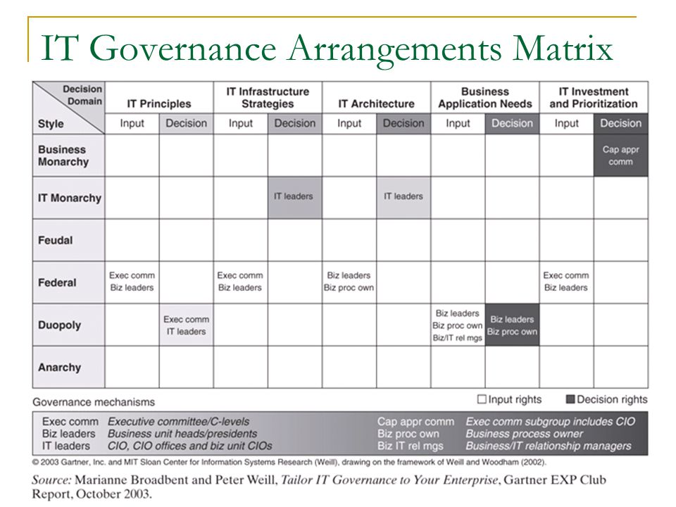 IT Governance Arrangements Matrix