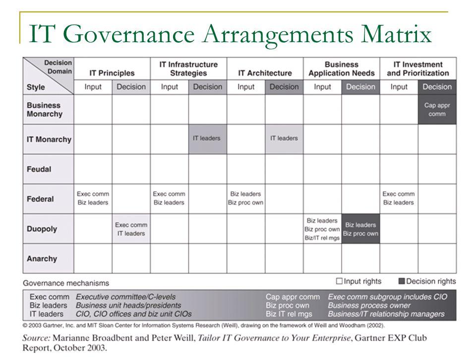 IT Governance Arrangements Matrix