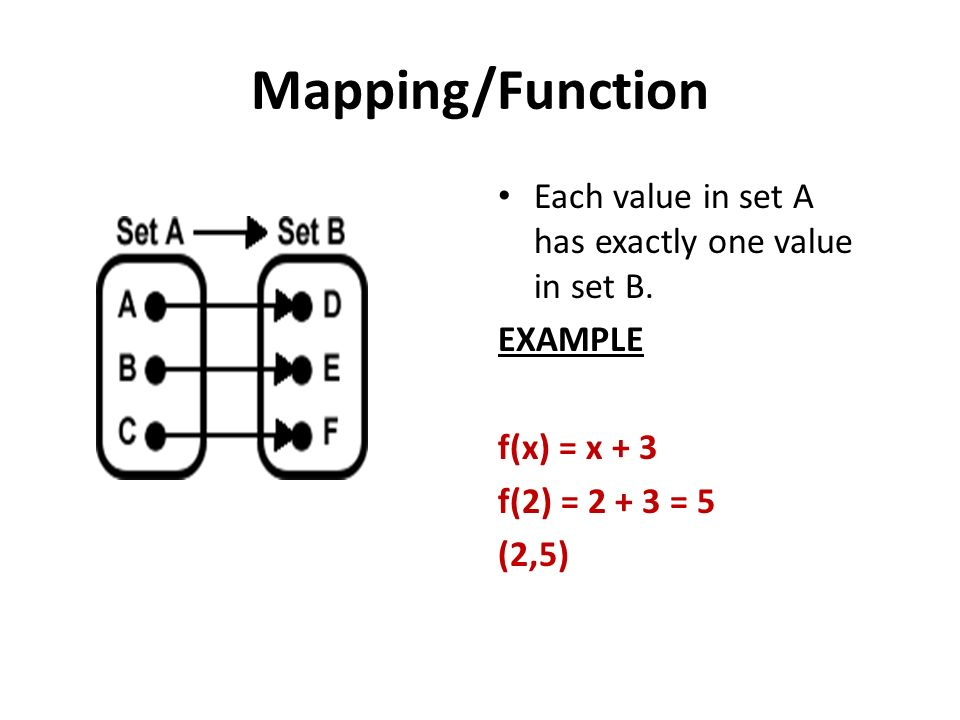 Mapping/Function Each value in set A has exactly one value in set B.