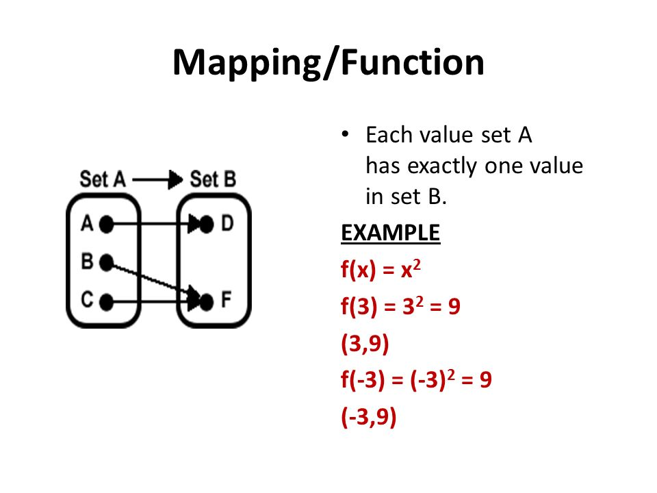 Mapping/Function Each value set A has exactly one value in set B.