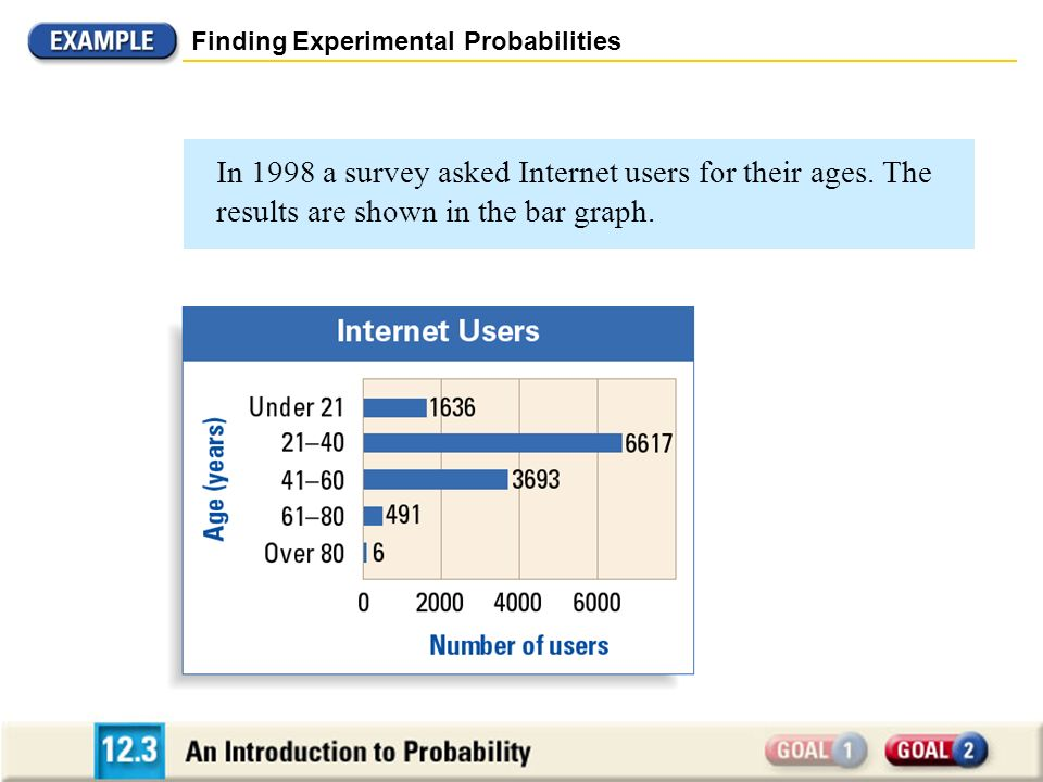 In 1998 a survey asked Internet users for their ages. The