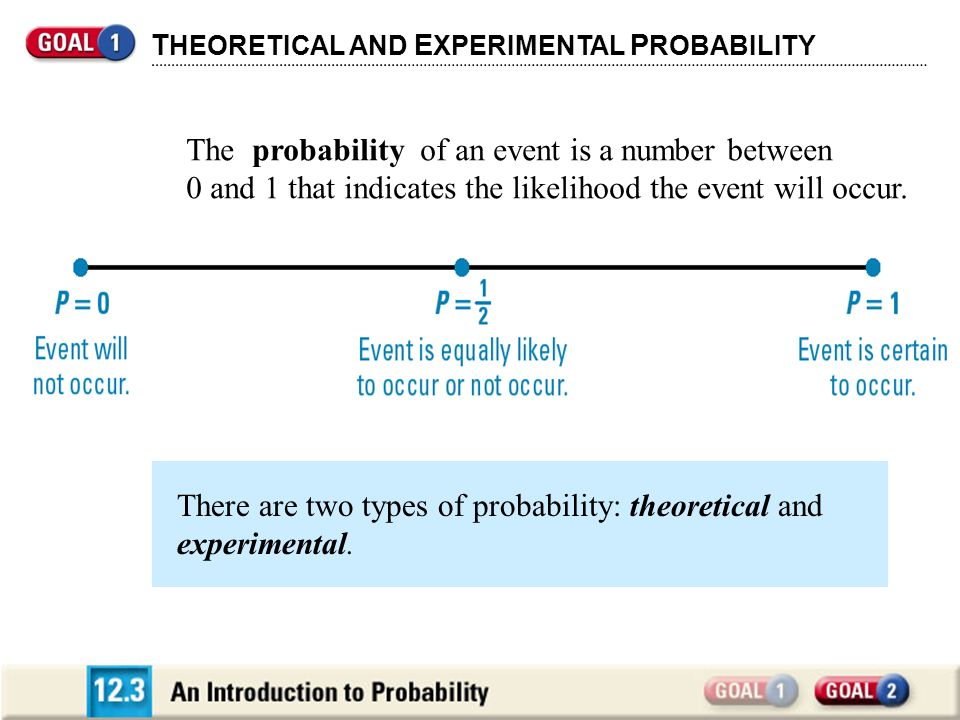 The probability of an event is a number between