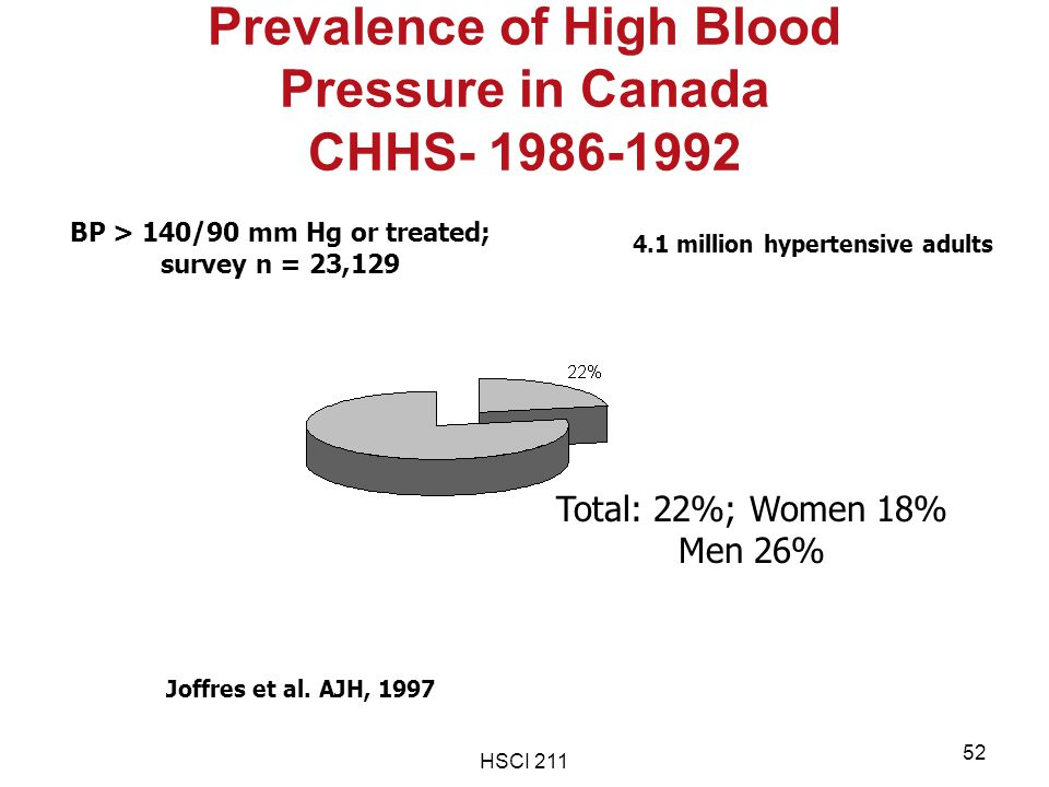 Prevalence of High Blood Pressure in Canada CHHS- 1986-1992