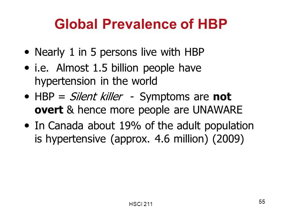 Global Prevalence of HBP