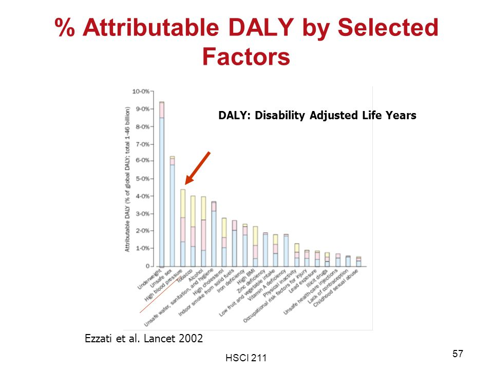 % Attributable DALY by Selected Factors