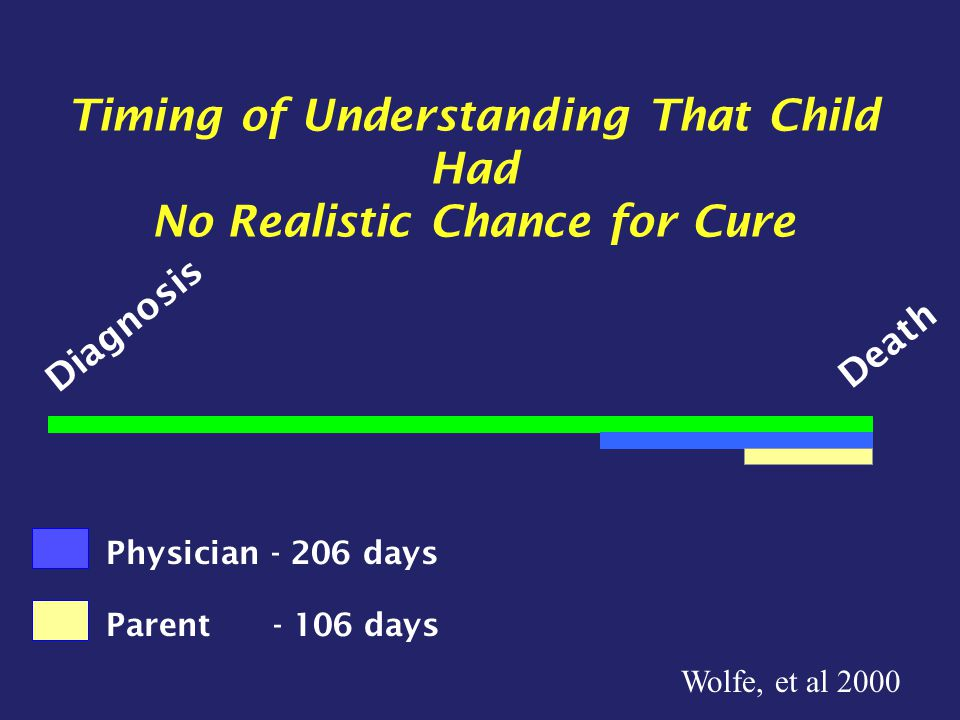Timing of Understanding That Child Had No Realistic Chance for Cure