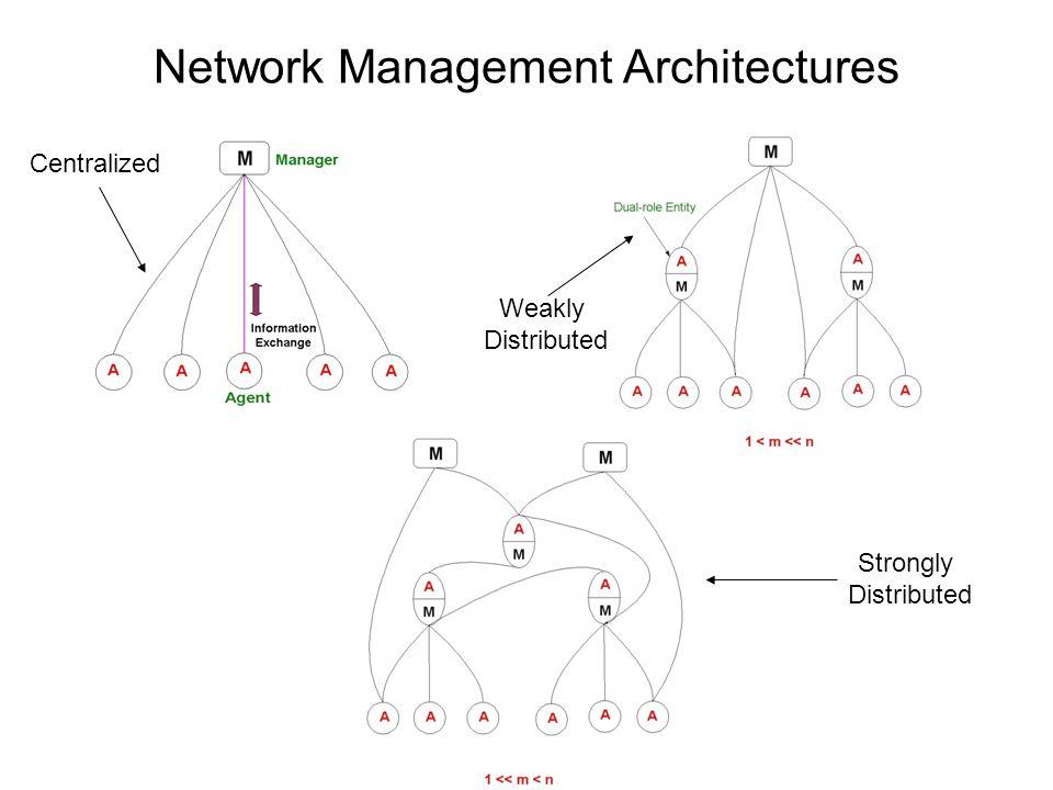 Network Management Architectures