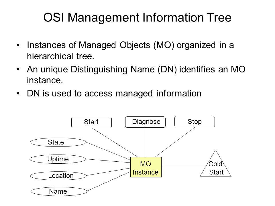 OSI Management Information Tree