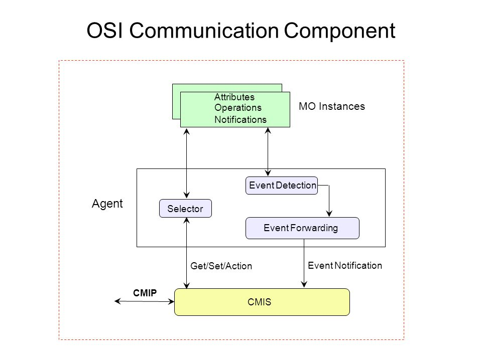OSI Communication Component
