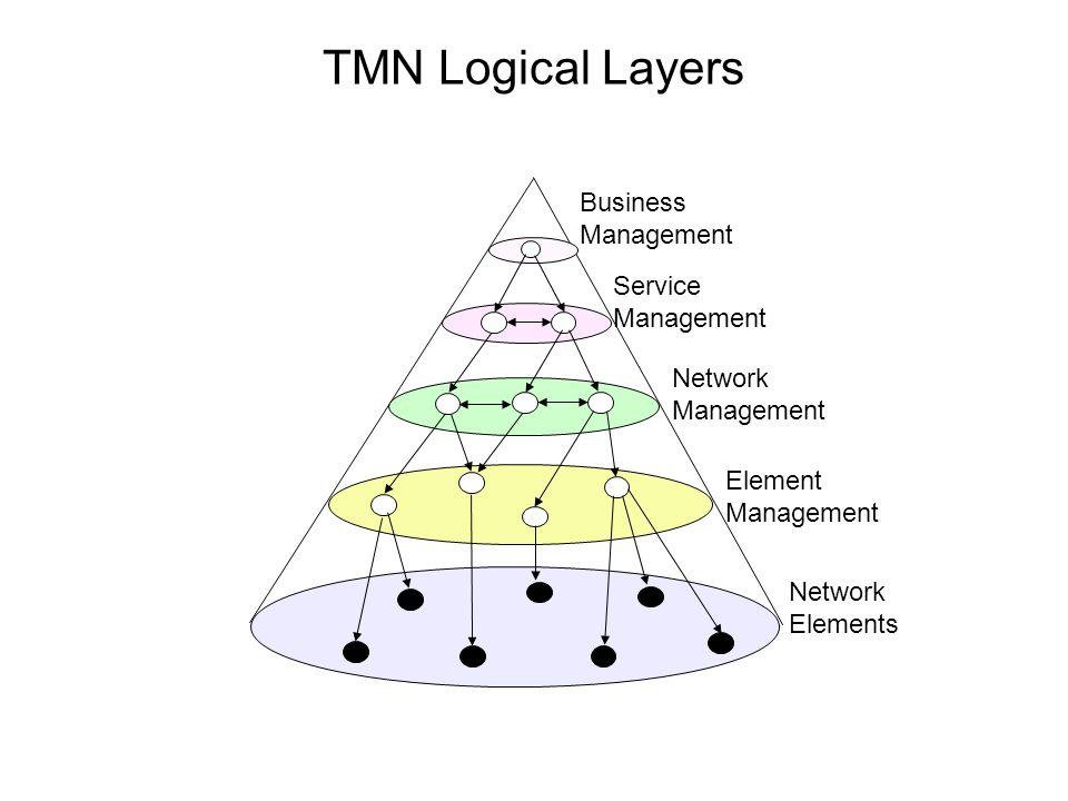 TMN Logical Layers Business Management Service Management