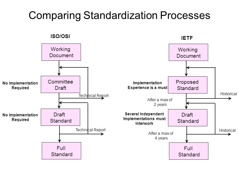 Comparing Standardization Processes