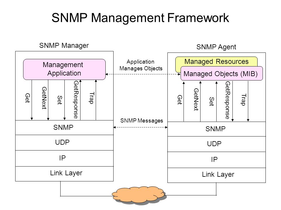 Managed objects in snmp software