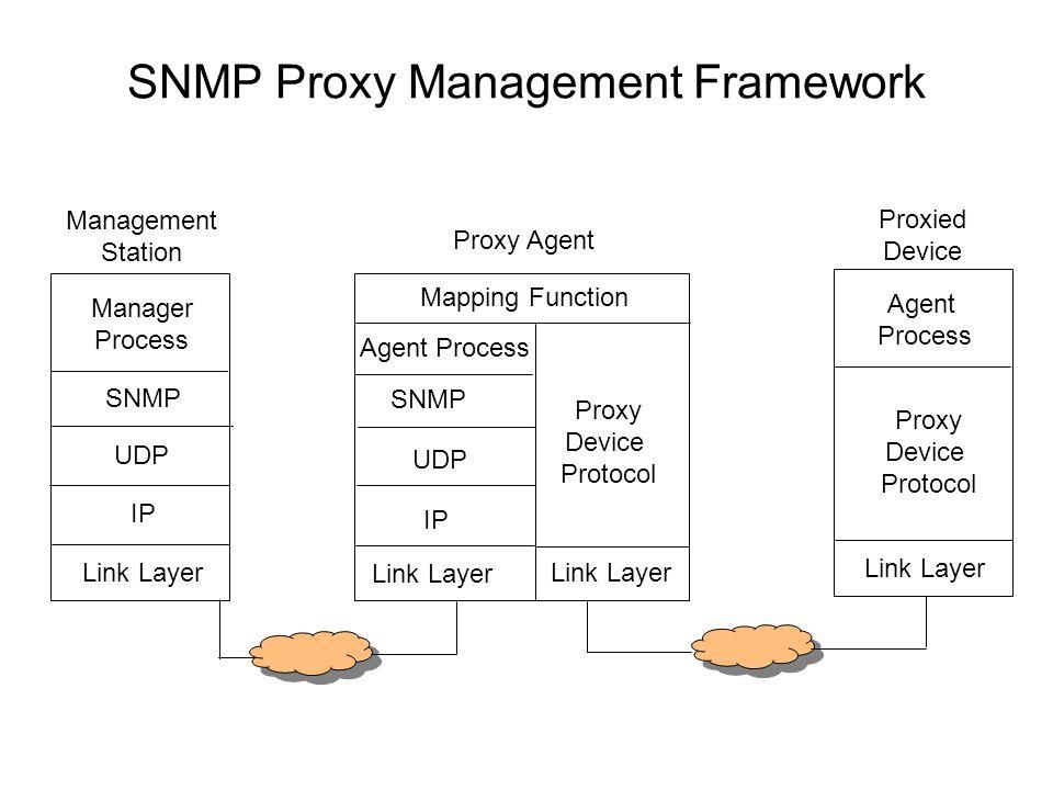 SNMP Proxy Management Framework