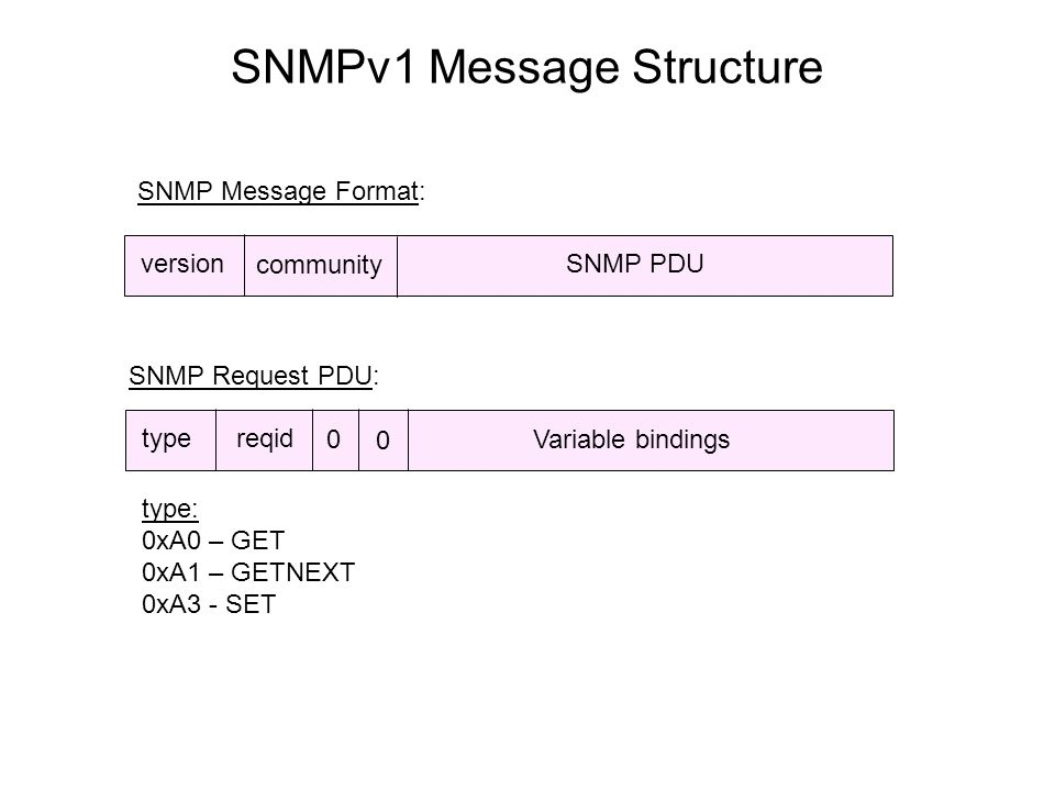 SNMPv1 Message Structure