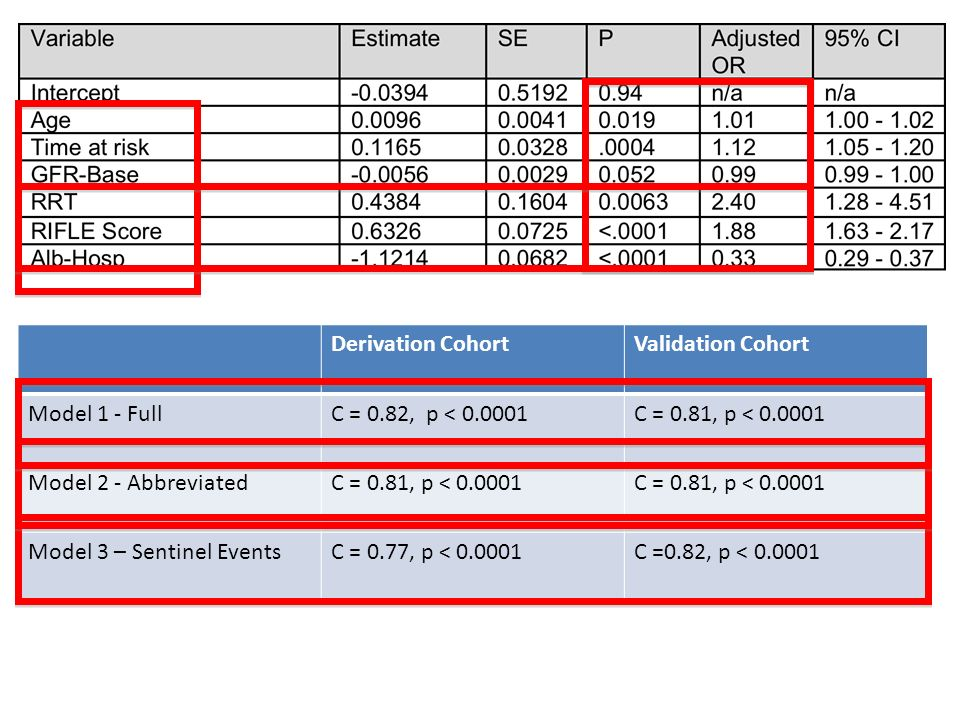 Derivation Cohort Validation Cohort. Model 1 - Full. C = 0.82, p < 0.0001. C = 0.81, p < 0.0001.