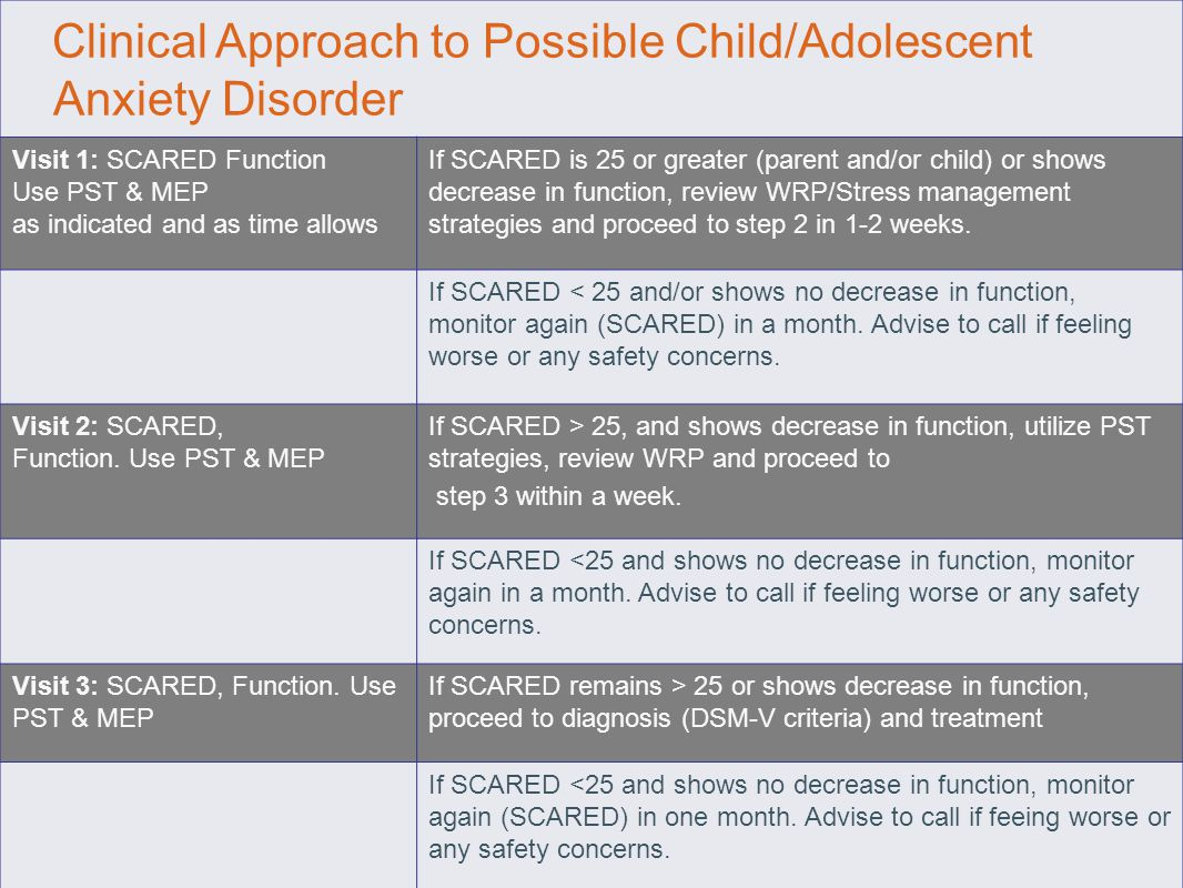 Clinical Approach to Possible Child/Adolescent Anxiety Disorder