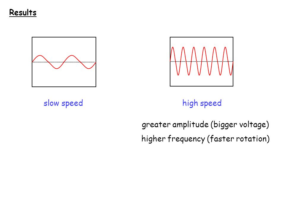 greater amplitude (bigger voltage) higher frequency (faster rotation)