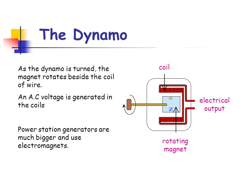 The Dynamo coil. As the dynamo is turned, the magnet rotates beside the coil of wire. An A.C voltage is generated in the coils.
