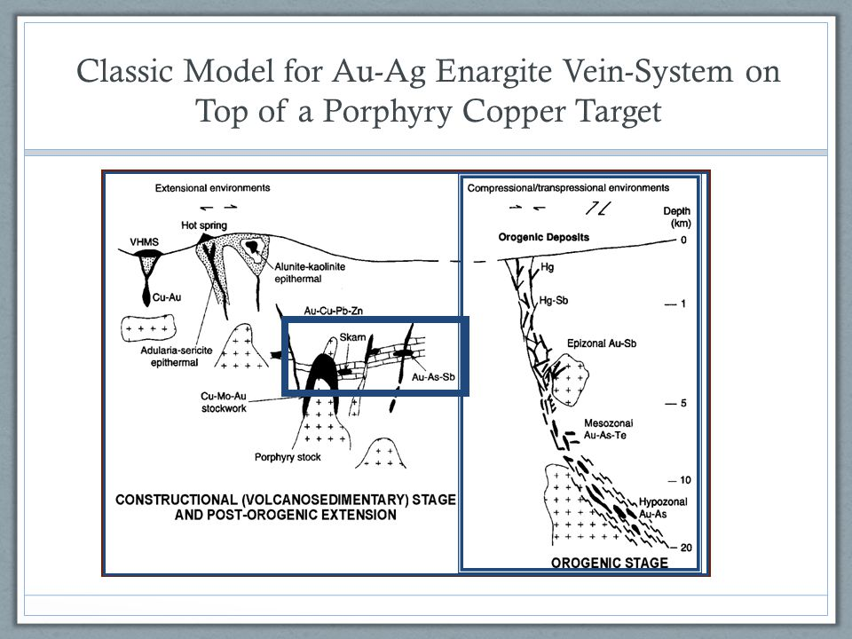 Classic Model for Au-Ag Enargite Vein-System on Top of a Porphyry Copper Target
