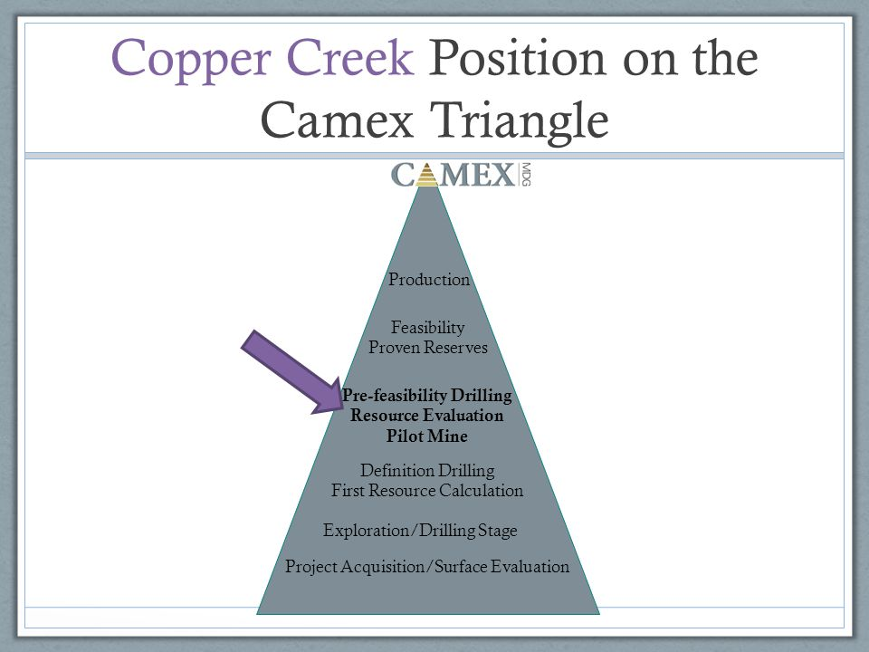 Copper Creek Position on the Camex Triangle