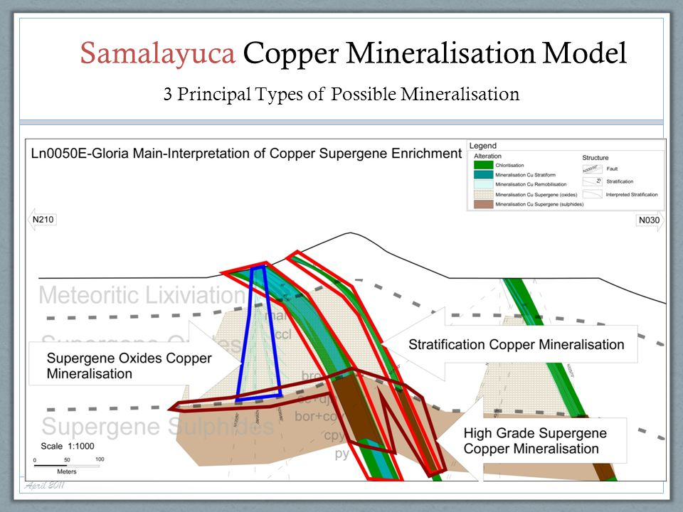 Samalayuca Copper Mineralisation Model