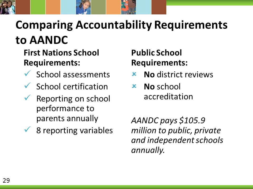 Comparing Accountability Requirements to AANDC