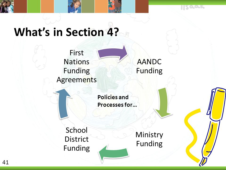 What's in Section 4 Policies and Processes for… AANDC Funding