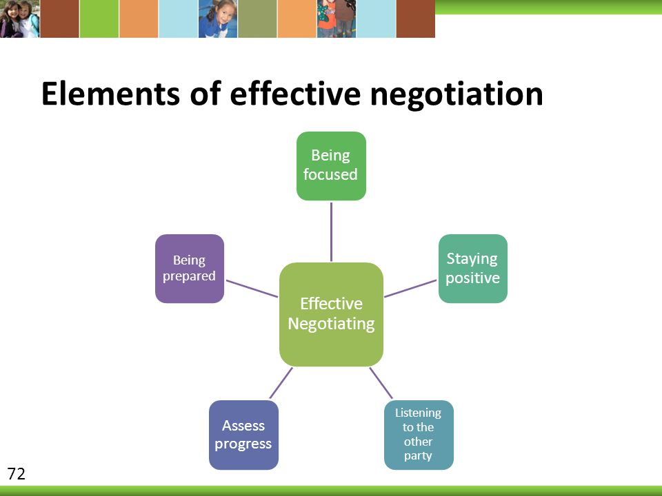 Elements of effective negotiation