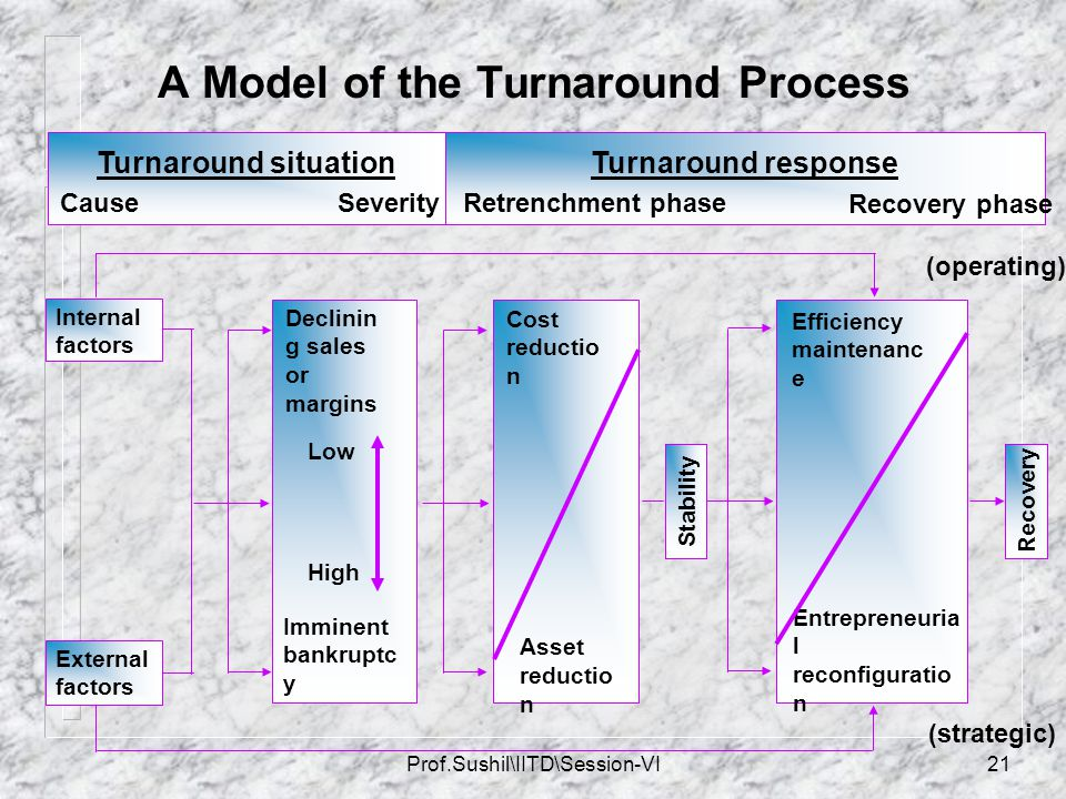 A Model of the Turnaround Process