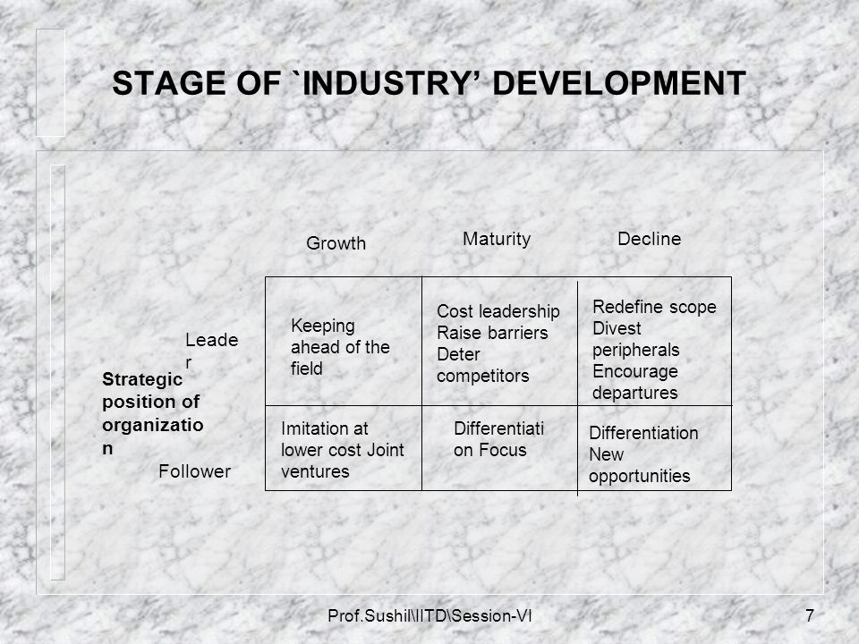 STAGE OF `INDUSTRY' DEVELOPMENT