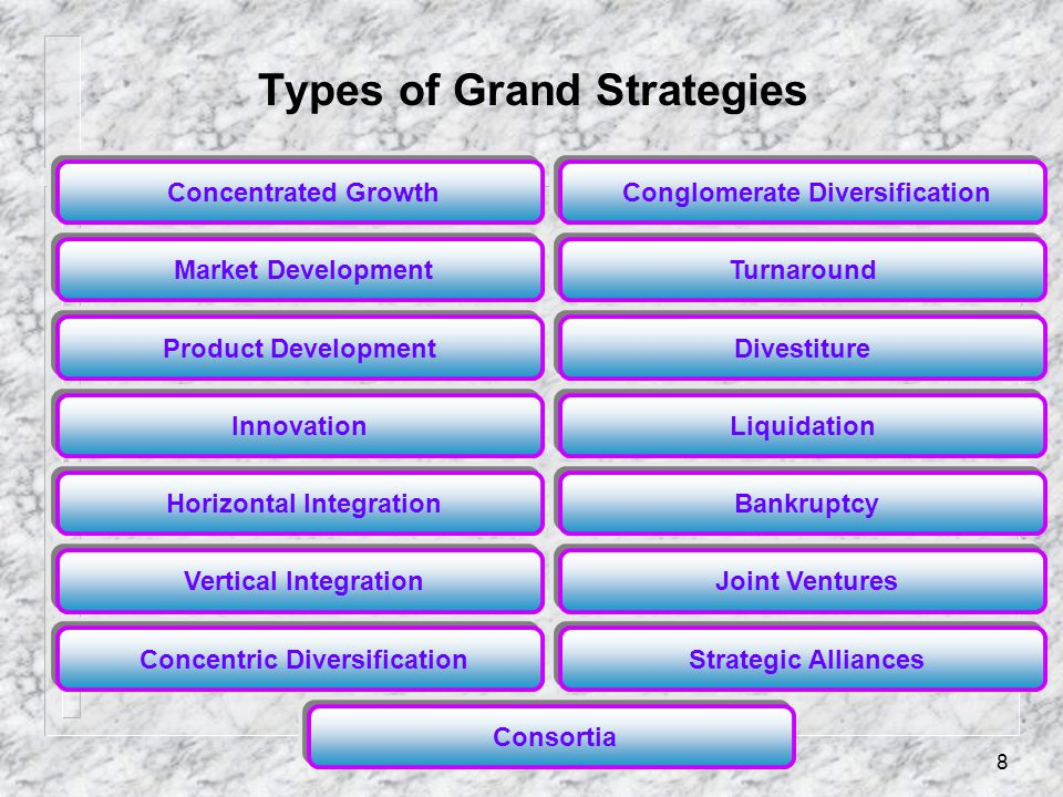 Types of Grand Strategies