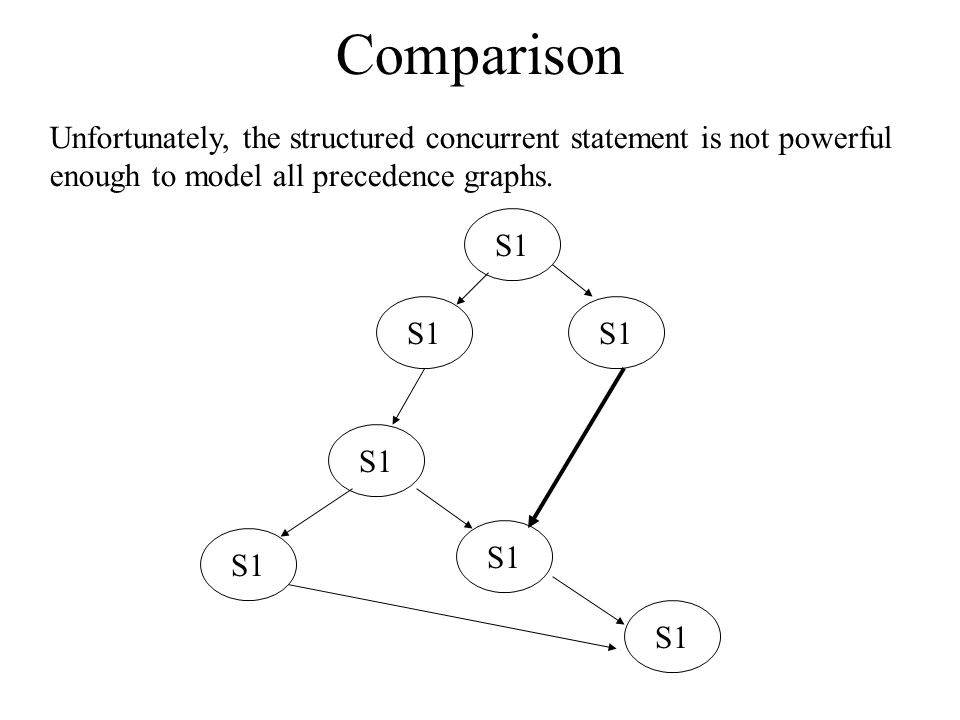 Comparison Unfortunately, the structured concurrent statement is not powerful enough to model all precedence graphs.