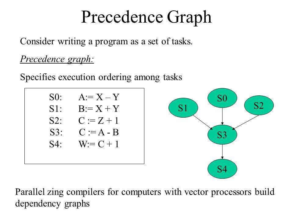 Precedence Graph Consider writing a program as a set of tasks.