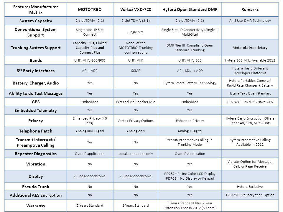Feature/Manufacturer Matrix MOTOTRBO Vertex VXD-720
